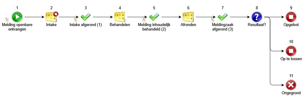 Procesmodellering stappen