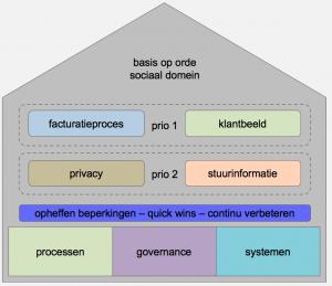 Basis op orde sociaal domein
