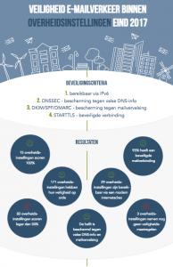 infographic veilig mailen overheden eind 2017