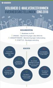 infographic overheidsinstellingen mailbeveiliging 2018