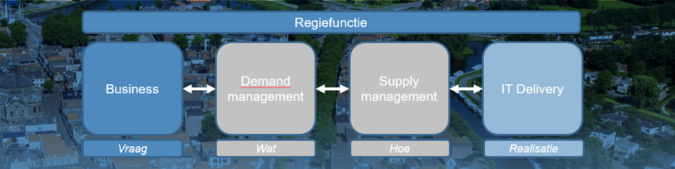 Demand Supply model