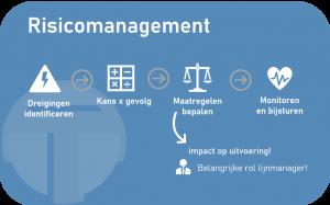 risicomanagement BIO