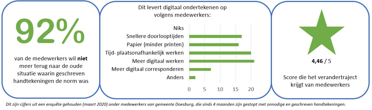 digitale handtekening Doesburg Stella Mol